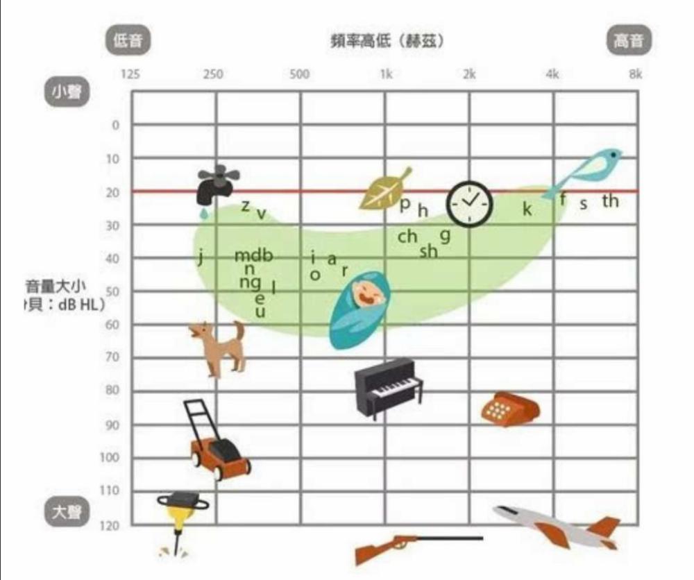 儿童助听设备评估科普(2)